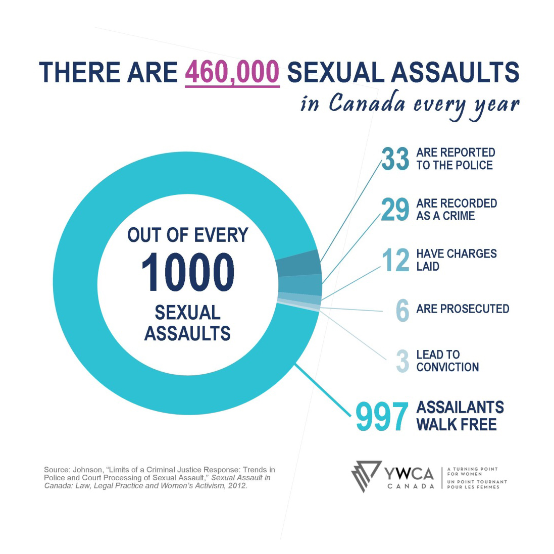 there are 460,000 sexual assaults in Canada every year